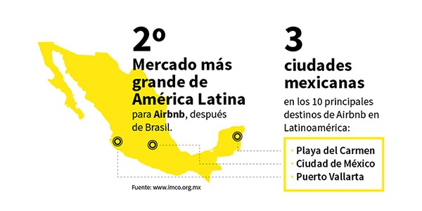 México - Airbnb